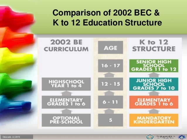 the disadvantage of the trifocalization of the philippine education system State of philippine education - free download as word doc (doc), pdf file common problems and actions taken in the philippine education system proposed k-12 basic education system in the philippines the philippine education system trifocalization of the philippine education.