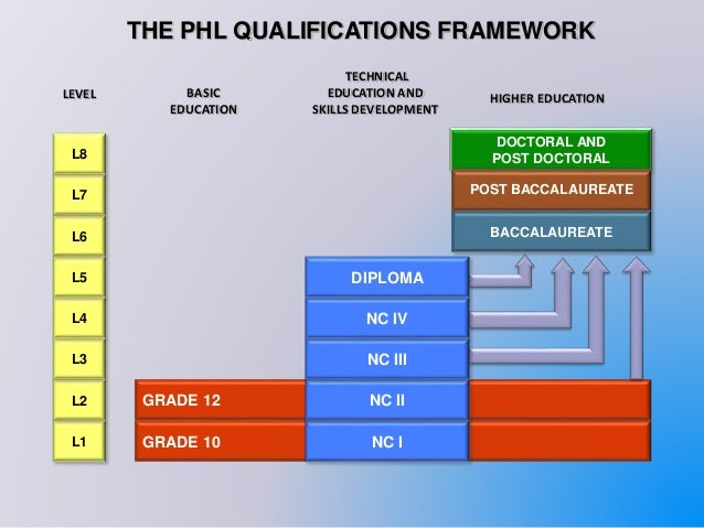 current issues on philippine education Problems and issues in philippine education - download as word doc (doc / docx), pdf file (pdf), text file (txt) or read online.