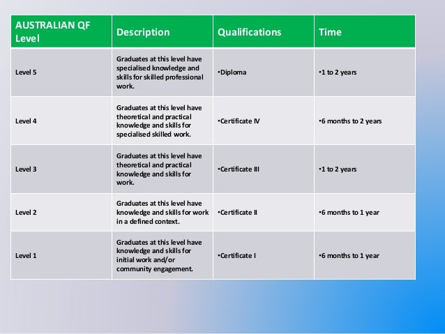 how to get nqf level 4