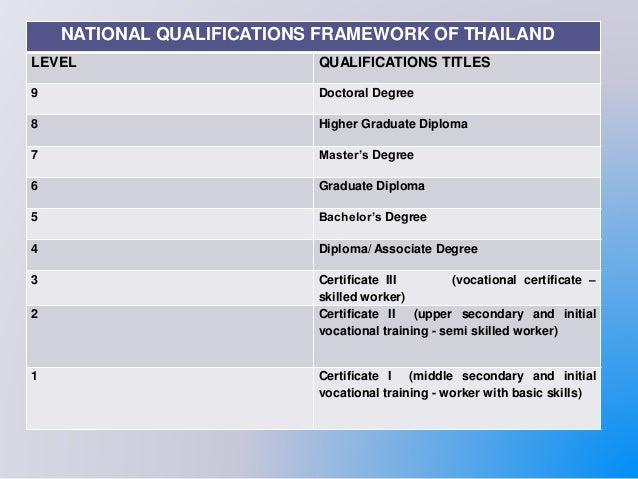 National Vocational Qualification Framework (NVEQF)