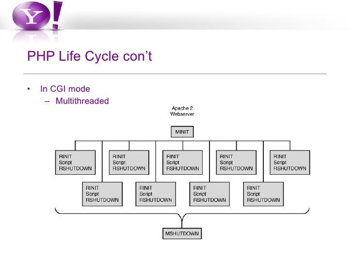 The php life cycle php life cycle cont in cgi mode multithreaded ccuart Image collections