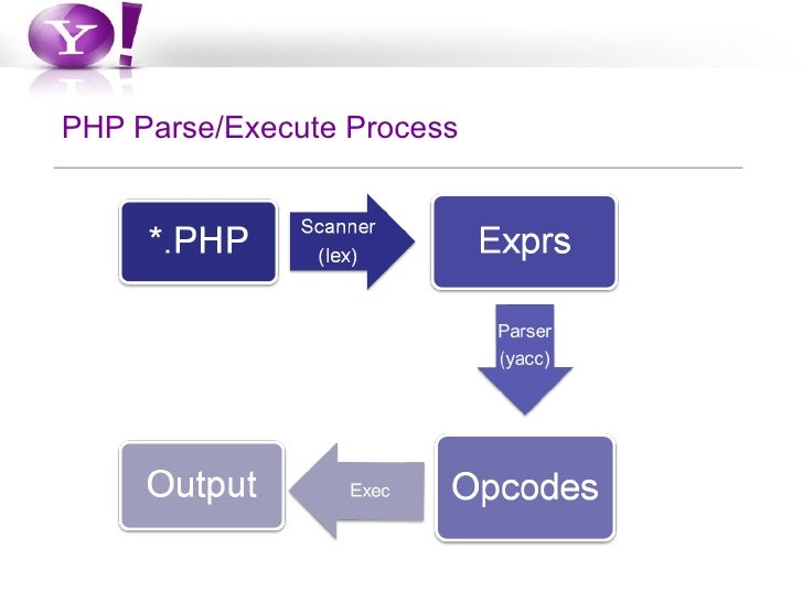 The php life cycle php parseexecute process ccuart Image collections