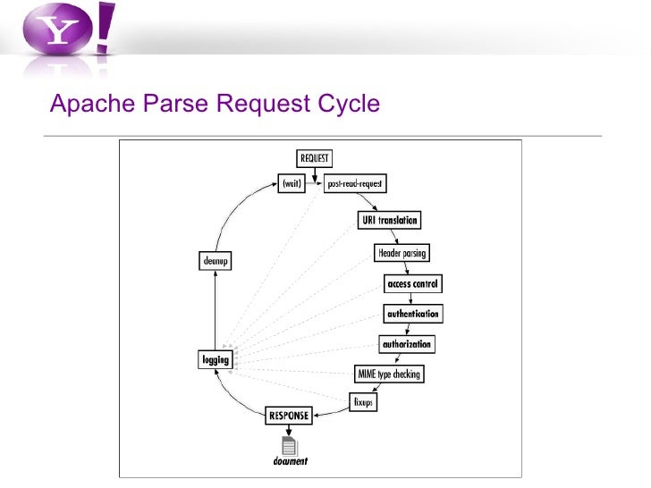 The php life cycle apache life cycle 5 ccuart Image collections