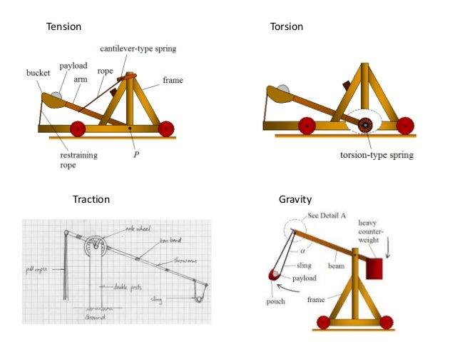 Catapults: History