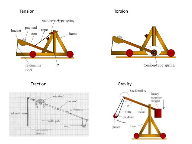 the physics of catapults rh slideshare net diagram of how to build a catapult labeled diagram of a catapult