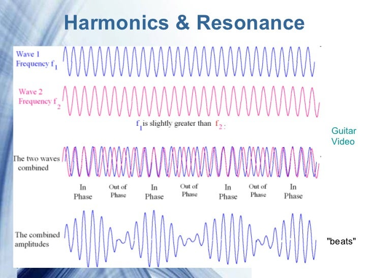 an analysis of resonance and sound physics and music Intensification and prolongation of sound, especially of a musical tone, produced   physics the increase in amplitude of oscillation of an electric or mechanical  system  or allusiveness: the poem has a resonance beyond its surface  meaning.