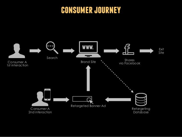 consumer journey  www. Search Consumer A 1st interaction  Consumer A 2nd interaction  Brand Site  Retargeted Banner Ad  Ex...