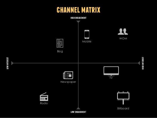 channel matrix high engagement  WOM  Mobile  low interest  high interest  Blog  TV Newspaper  Radio Billboard  low engagem...