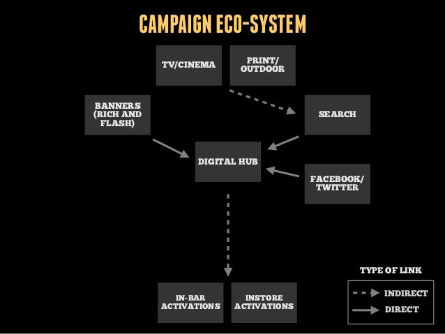CAMPAIGN ECO-SYSTEM TV/CINEMA  PRINT/ OUTDOOR  BANNERS (RICH AND FLASH)  SEARCH  DIGITAL HUB FACEBOOK/ TWITTER  TYPE OF LI...
