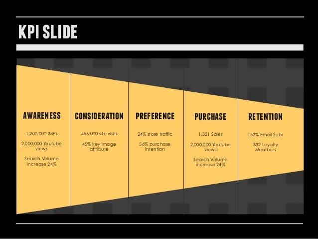 kpi slide awareness consideration Lorem