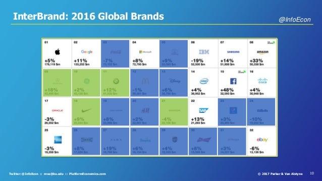 10© 2017 Parker & Van AlstyneTwitter: @InfoEcon :: mva@bu.edu :: PlatformEconomics.com InterBrand: 2016 Global Brands @Inf...