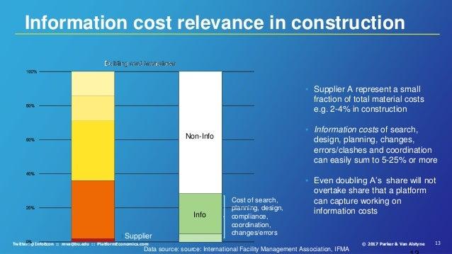 13© 2017 Parker & Van AlstyneTwitter: @InfoEcon :: mva@bu.edu :: PlatformEconomics.com Information cost relevance in const...