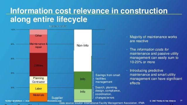 14© 2017 Parker & Van AlstyneTwitter: @InfoEcon :: mva@bu.edu :: PlatformEconomics.com Information cost relevance in const...