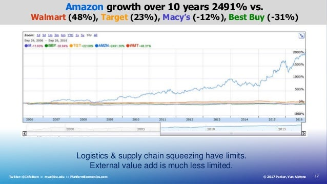 17© 2017 Parker, Van AlstyneTwitter: @InfoEcon :: mva@bu.edu :: PlatformEconomics.com Amazon growth over 10 years 2491% vs...