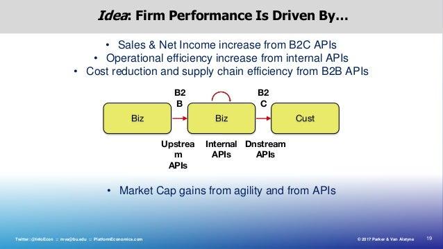 19© 2017 Parker & Van AlstyneTwitter: @InfoEcon :: mva@bu.edu :: PlatformEconomics.com Idea: Firm Performance Is Driven By...