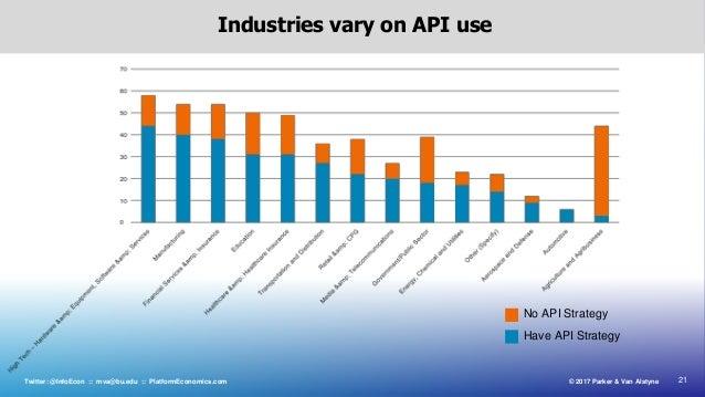 21© 2017 Parker & Van AlstyneTwitter: @InfoEcon :: mva@bu.edu :: PlatformEconomics.com Industries vary on API use Have API...