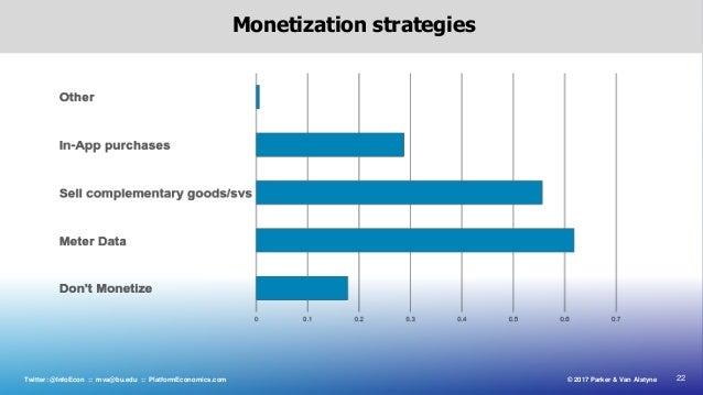 22© 2017 Parker & Van AlstyneTwitter: @InfoEcon :: mva@bu.edu :: PlatformEconomics.com Monetization strategies