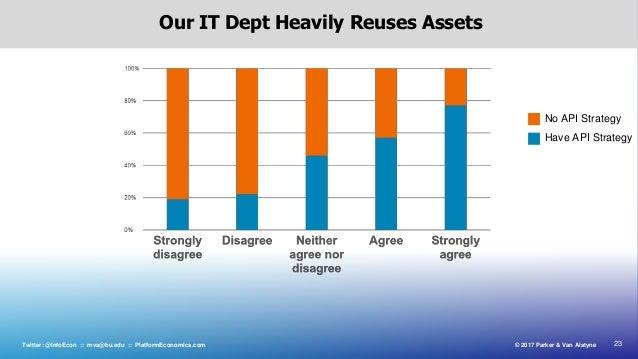 23© 2017 Parker & Van AlstyneTwitter: @InfoEcon :: mva@bu.edu :: PlatformEconomics.com Our IT Dept Heavily Reuses Assets H...