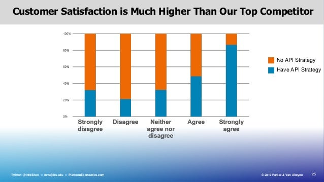 25© 2017 Parker & Van AlstyneTwitter: @InfoEcon :: mva@bu.edu :: PlatformEconomics.com Customer Satisfaction is Much Highe...