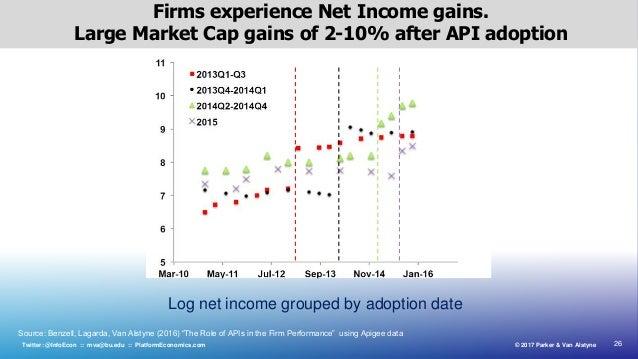 26© 2017 Parker & Van AlstyneTwitter: @InfoEcon :: mva@bu.edu :: PlatformEconomics.com Firms experience Net Income gains. ...