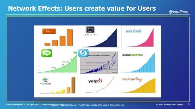 29© 2017 Parker & Van AlstyneTwitter: @InfoEcon :: mva@bu.edu :: PlatformEconomics.com Network Effects: Users create value...