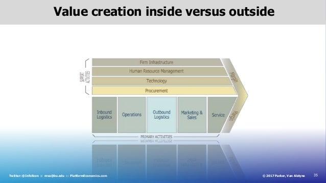 35© 2017 Parker, Van AlstyneTwitter: @InfoEcon :: mva@bu.edu :: PlatformEconomics.com Value creation inside versus outside