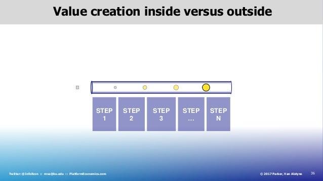36© 2017 Parker, Van AlstyneTwitter: @InfoEcon :: mva@bu.edu :: PlatformEconomics.com Value creation inside versus outside...