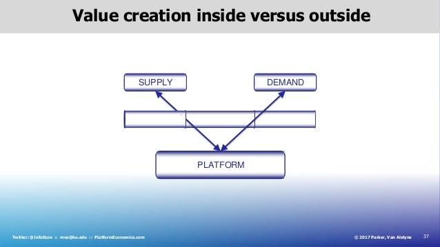 37© 2017 Parker, Van AlstyneTwitter: @InfoEcon :: mva@bu.edu :: PlatformEconomics.com Value creation inside versus outside...