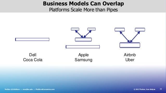 38© 2017 Parker, Van AlstyneTwitter: @InfoEcon :: mva@bu.edu :: PlatformEconomics.com Business Models Can Overlap Platform...