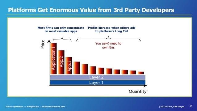 48© 2017 Parker, Van AlstyneTwitter: @InfoEcon :: mva@bu.edu :: PlatformEconomics.com Most firms can only concentrate on m...