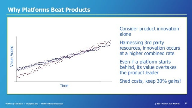 49© 2017 Parker, Van AlstyneTwitter: @InfoEcon :: mva@bu.edu :: PlatformEconomics.com ▪ Consider product innovation alone ...