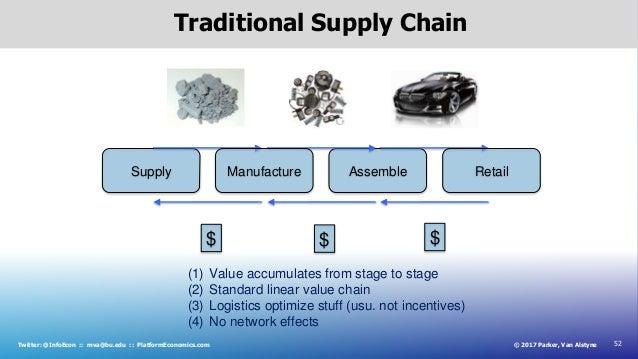 52© 2017 Parker, Van AlstyneTwitter: @InfoEcon :: mva@bu.edu :: PlatformEconomics.com Traditional Supply Chain Supply $ $ ...