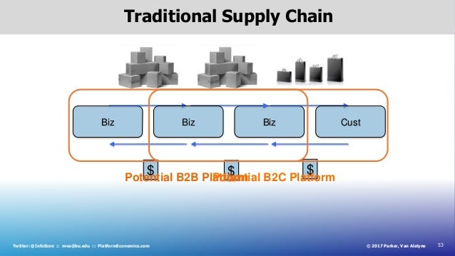 53© 2017 Parker, Van AlstyneTwitter: @InfoEcon :: mva@bu.edu :: PlatformEconomics.com Traditional Supply Chain Biz $ $ Biz...