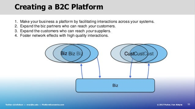 55© 2017 Parker, Van AlstyneTwitter: @InfoEcon :: mva@bu.edu :: PlatformEconomics.com Creating a B2C Platform Biz Cust Biz...
