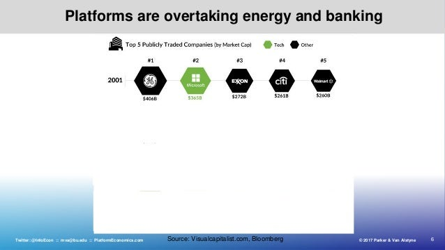 6© 2017 Parker & Van AlstyneTwitter: @InfoEcon :: mva@bu.edu :: PlatformEconomics.com Platforms are overtaking energy and ...