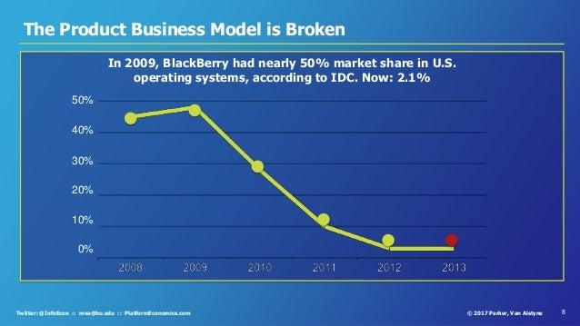 8© 2017 Parker, Van AlstyneTwitter: @InfoEcon :: mva@bu.edu :: PlatformEconomics.com The Product Business Model is Broken ...