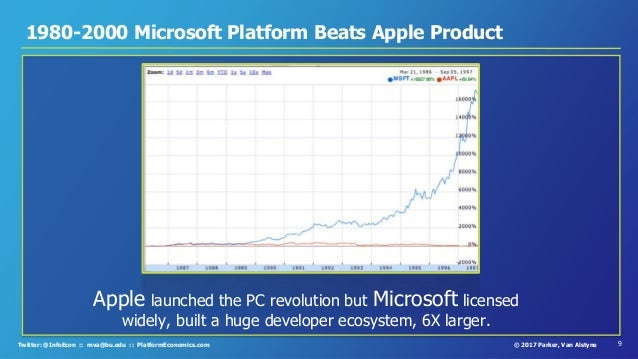 9© 2017 Parker, Van AlstyneTwitter: @InfoEcon :: mva@bu.edu :: PlatformEconomics.com 1980-2000 Microsoft Platform Beats Ap...