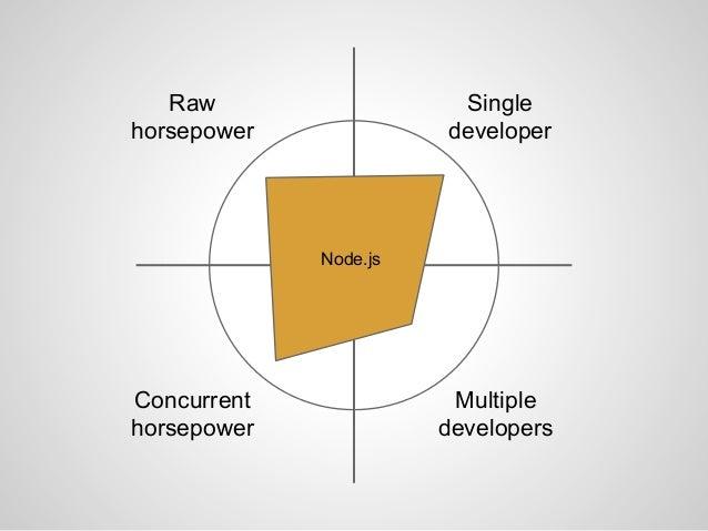 The Play Framework at LinkedIn Slide 126