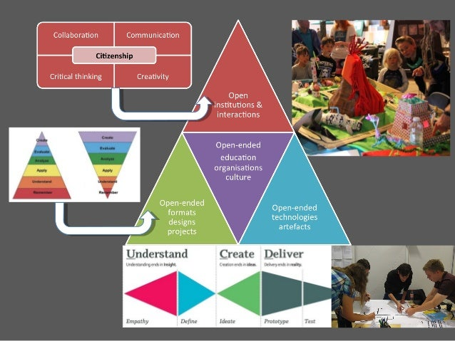 Future Educator Innovatio n Creating Playful open- ended education