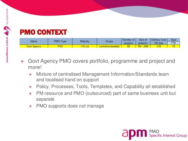 The pmo in practice for Pmo terms of reference template