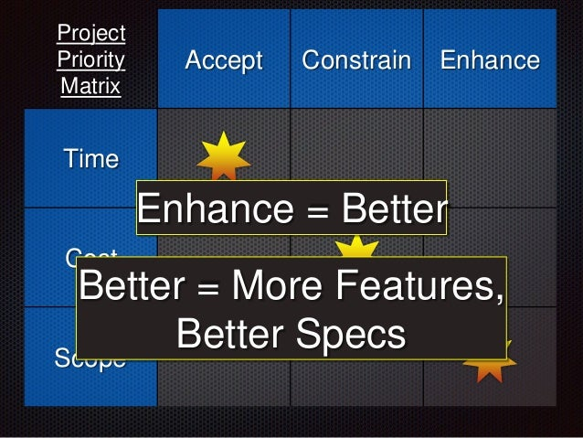 Project Priority Matrix Accept Constrain Enhance Time Cost Scope Enhance = Better Better = More Features, Better Specs