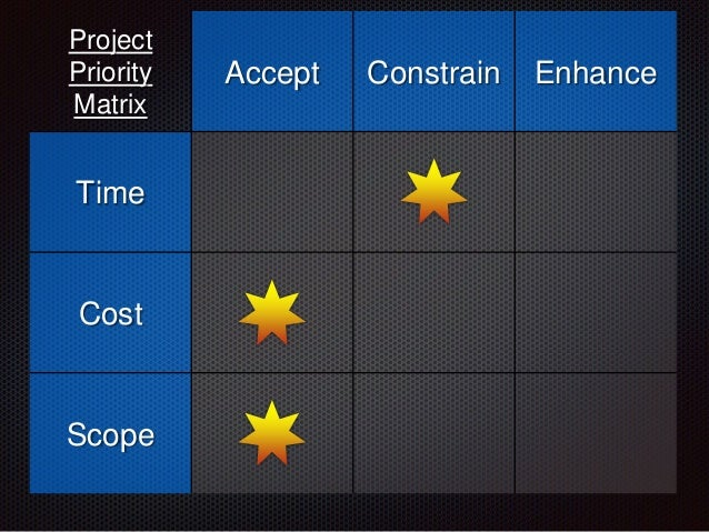 Project Priority Matrix Accept Constrain Enhance Time Cost Scope