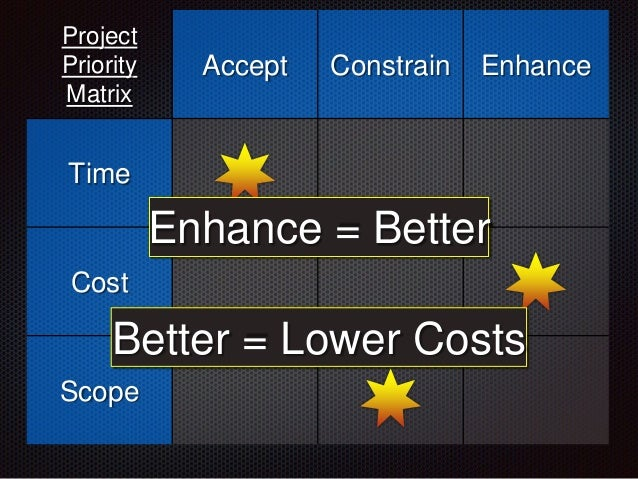 Project Priority Matrix Accept Constrain Enhance Time Cost Scope Enhance = Better Better = Lower Costs