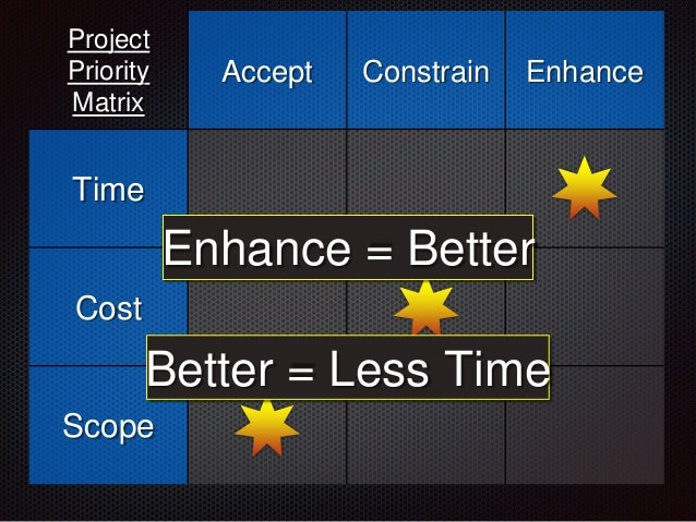 Project Priority Matrix Accept Constrain Enhance Time Cost Scope Enhance = Better Better = Less Time