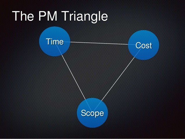 The PM Triangle Time Cost Scope