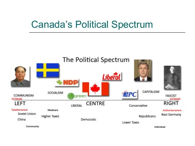 political spectrum where would liberal line politics