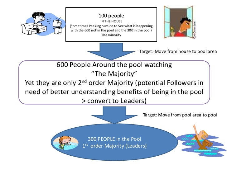 100 people<br />IN THE HOUSE<br />(Sometimes Peaking outside to See what is happening with the 600 not in the pool and the...
