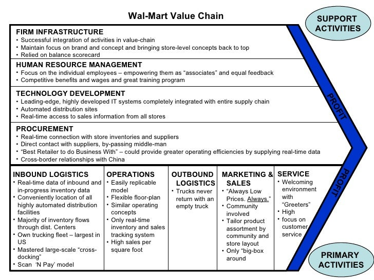 Core competencies of wal mart and