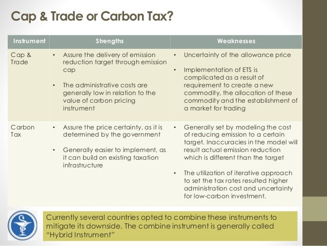 carbon trade indonesia