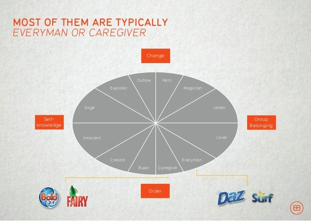 DEVELOPING COMPELLING BRAND PERSONALITIES IF ARCHETYPES CONNECT MORE DEEPLY WITH PEOPLE…AND THEY TRAVEL… …THEN YOU CAN CRE...